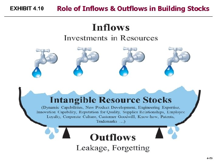EXHIBIT 4. 10 Role of Inflows & Outflows in Building Stocks 4– 39