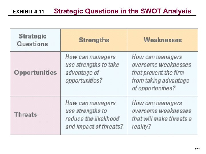 EXHIBIT 4. 11 Strategic Questions in the SWOT Analysis 4– 46