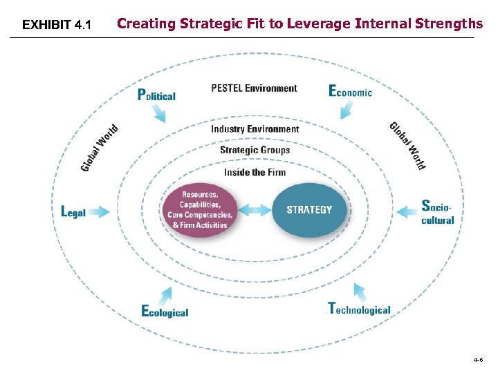 EXHIBIT 4. 1 Creating Strategic Fit to Leverage Internal Strengths 4– 6