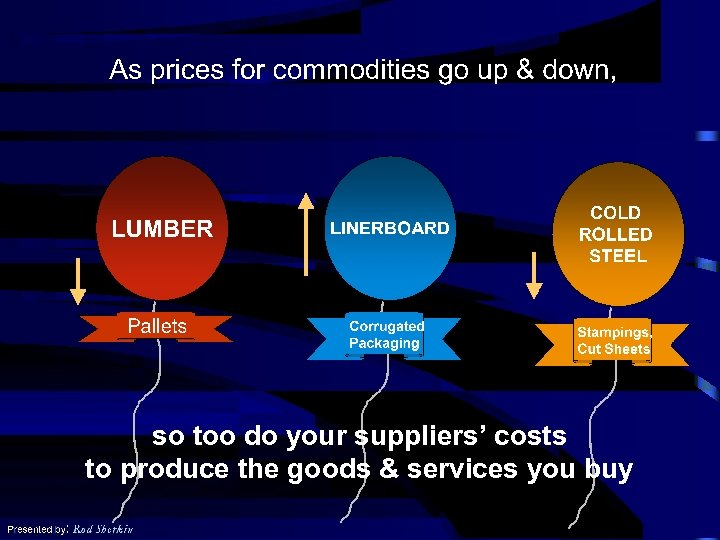 so too do your suppliers' costs to produce the goods & services you buy