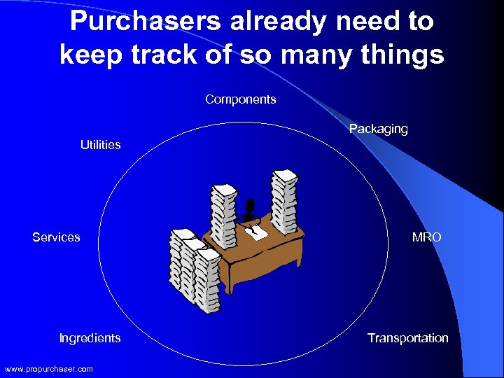Purchasers already need to keep track of so many things Components Packaging Utilities Services