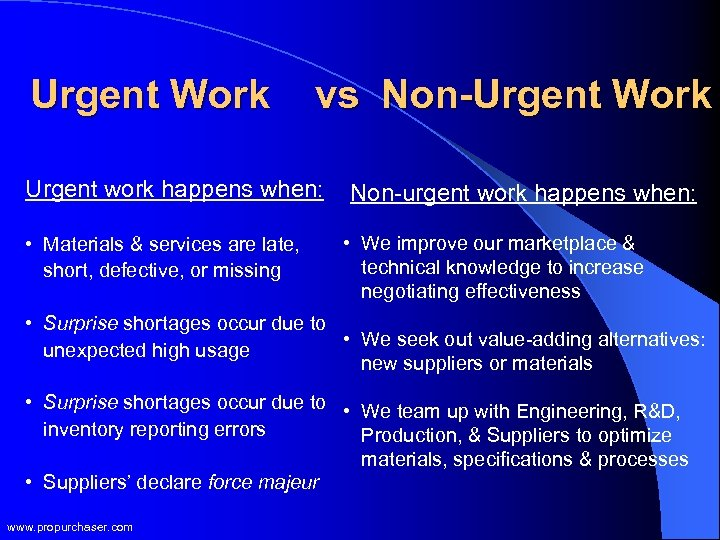 Urgent Work vs Non-Urgent Work Urgent work happens when: • Materials & services are