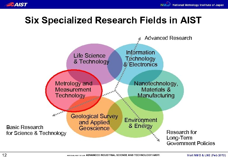 Six Specialized Research Fields in AIST Advanced Research Life Science & Technology Metrology and