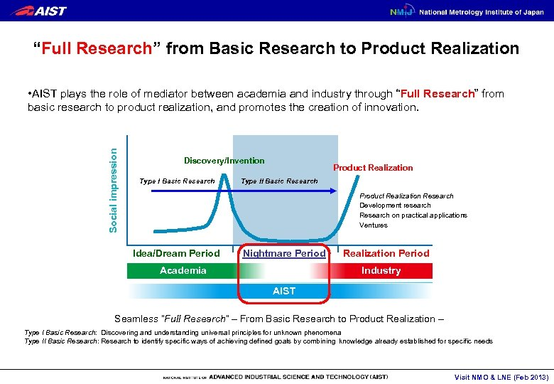 """""""Full Research"""" from Basic Research to Product Realization Social impression • AIST plays the"""