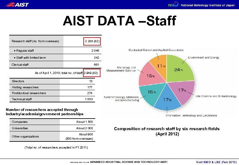 AIST DATA –Staff 2 288 (82) Research staff (no. from overseas) 2 046  ●
