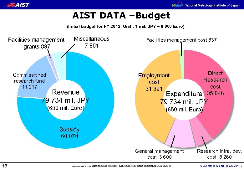 AIST DATA –Budget (Initial budget for FY 2012, Unit : 1 mil. JPY =