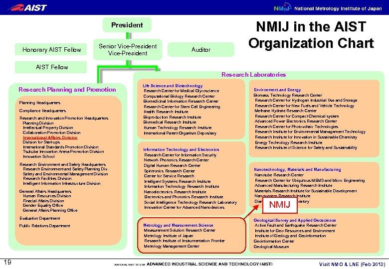 NMIJ in the AIST Organization Chart President Honorary AIST Fellow Senior Vice-President Auditor AIST