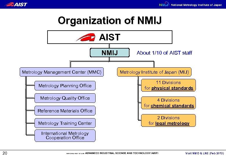 Organization of NMIJ AIST NMIJ Metrology Management Center (MMC) Metrology Planning Office Metrology Quality