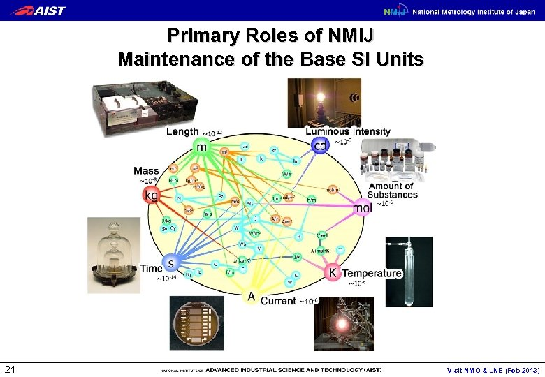 Primary Roles of NMIJ Maintenance of the Base SI Units 21 Visit NMO &