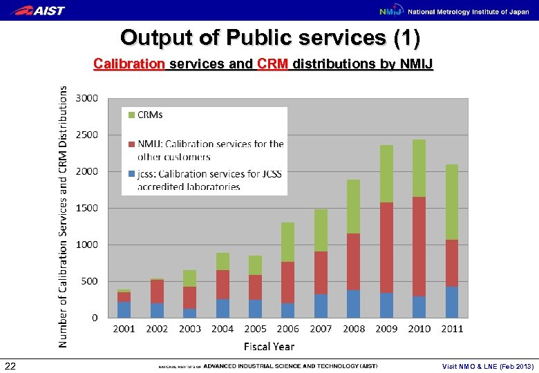Output of Public services (1) Calibration services and CRM distributions by NMIJ 22 Visit