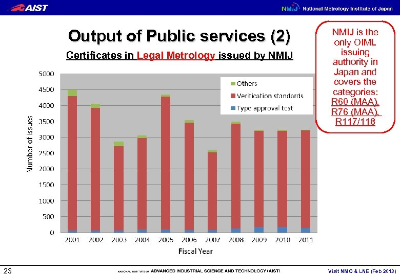 Output of Public services (2) Certificates in Legal Metrology issued by NMIJ 23 NMIJ