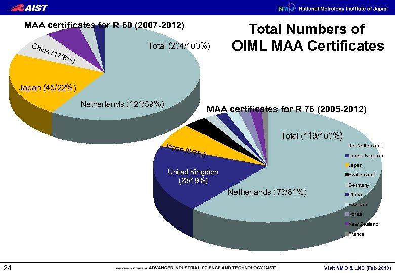 MAA certificates for R 60 (2007 -2012) Chi na Total (204/100%) ( 17 /8%