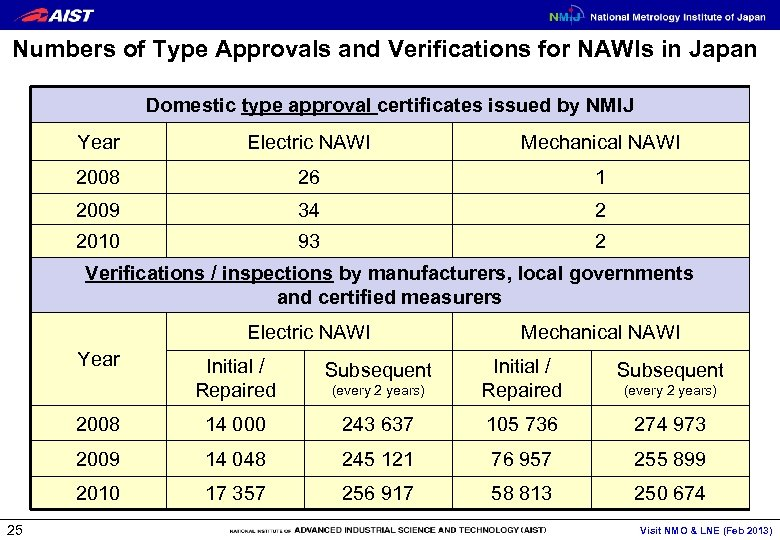 Numbers of Type Approvals and Verifications for NAWIs in Japan Domestic type approval certificates