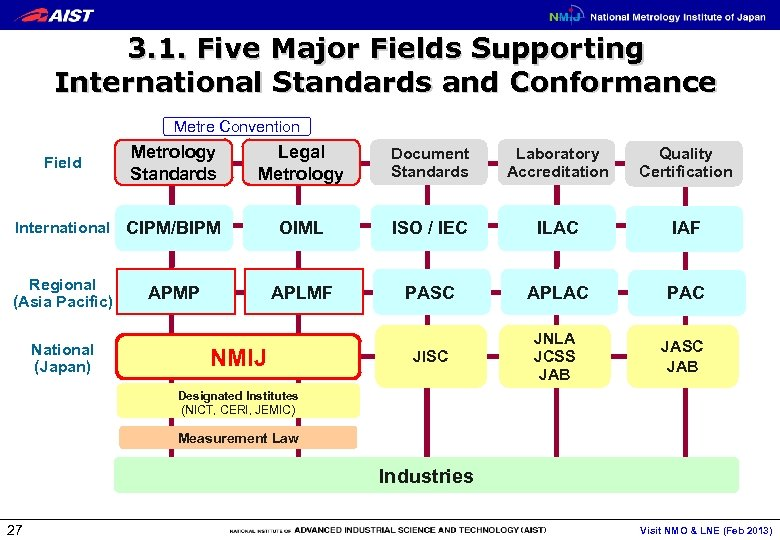 3. 1. Five Major Fields Supporting International Standards and Conformance Metre Convention Field Legal