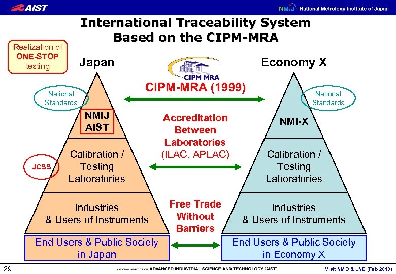 International Traceability System Based on the CIPM-MRA Realization of ONE-STOP testing Japan Economy X