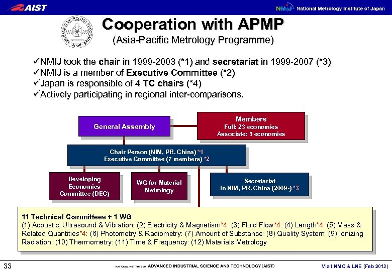 Cooperation with APMP (Asia-Pacific Metrology Programme) üNMIJ took the chair in 1999 -2003 (*1)