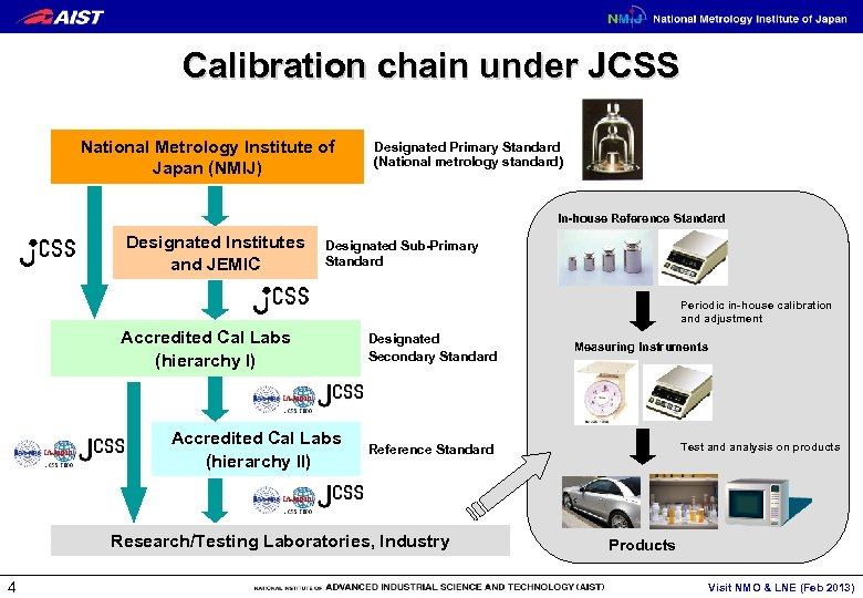 Calibration chain under JCSS National Metrology Institute of Japan (NMIJ) Designated Primary Standard (National