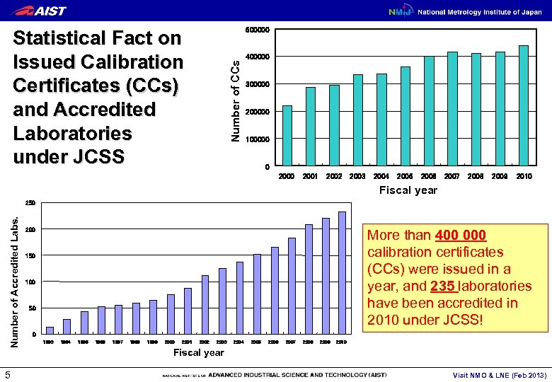 500000 Number of CCs Statistical Fact on Issued Calibration Certificates (CCs) and Accredited Laboratories