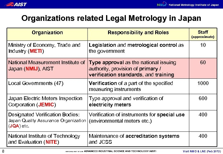 Organizations related Legal Metrology in Japan Organization Ministry of Economy, Trade and Industry (METI)