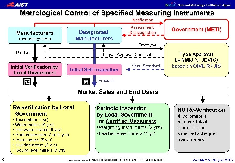 Metrological Control of Specified Measuring Instruments Notification Designated Manufacturers (non-designated) Assessment & Designation Government