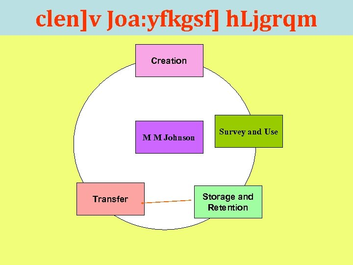 clen]v Joa: yfkgsf] h. Ljgrqm Creation M M Johnson Transfer Survey and Use Storage