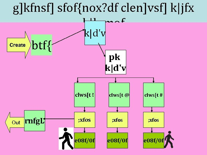 g]kfnsf] sfof{nox? df clen]vsf] k|jfx k|lqmof Create btf{ k|d'v pk k|d'v clws[t ! Out