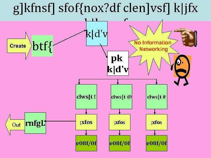 g]kfnsf] sfof{nox? df clen]vsf] k|jfx k|lqmof Create btf{ k|d'v No Information Networking pk k|d'v