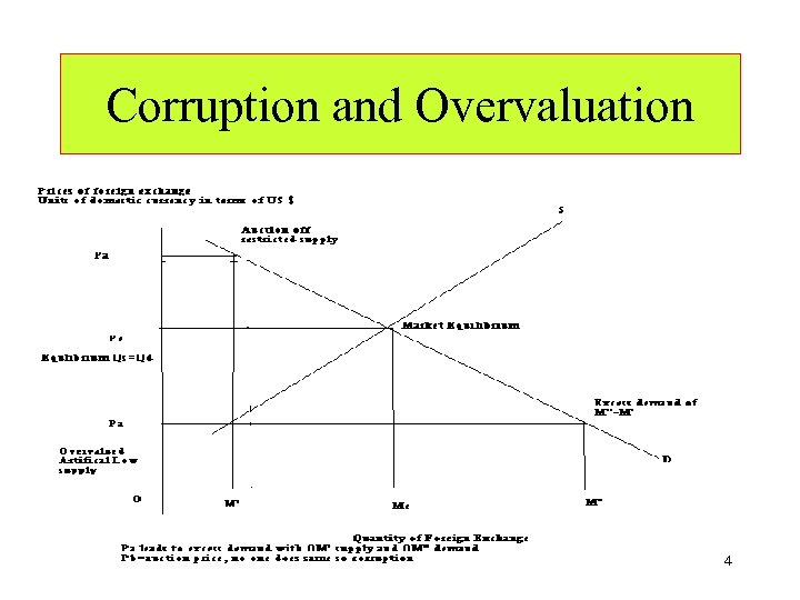 Corruption and Overvaluation 4