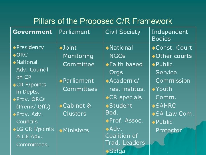 Pillars of the Proposed C/R Framework Government Parliament Civil Society Independent Bodies u. Presidency
