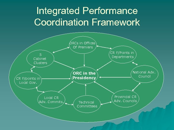 Integrated Performance Coordination Framework ORCs in Offices Of Premiers CR F/Points in Departments 5