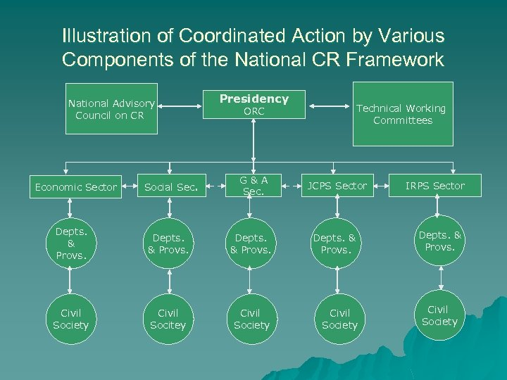 Illustration of Coordinated Action by Various Components of the National CR Framework National Advisory