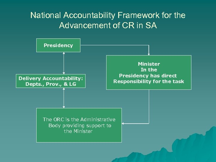 National Accountability Framework for the Advancement of CR in SA Presidency Delivery Accountability: Depts.