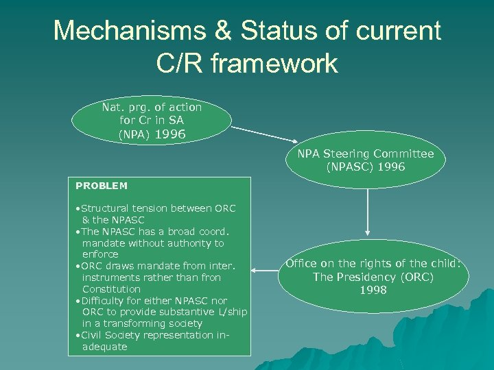 Mechanisms & Status of current C/R framework Nat. prg. of action for Cr in