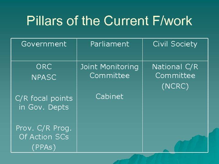 Pillars of the Current F/work Government Parliament Civil Society ORC NPASC Joint Monitoring Committee