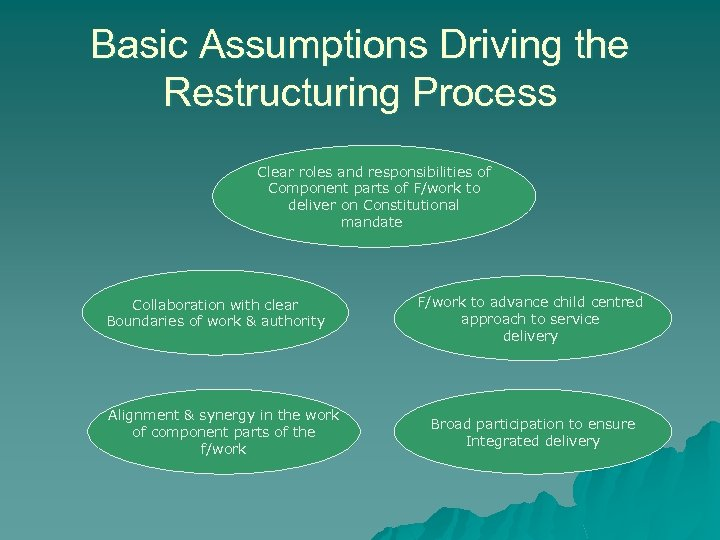 Basic Assumptions Driving the Restructuring Process Clear roles and responsibilities of Component parts of