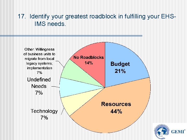 17. Identify your greatest roadblock in fulfilling your EHSIMS needs.
