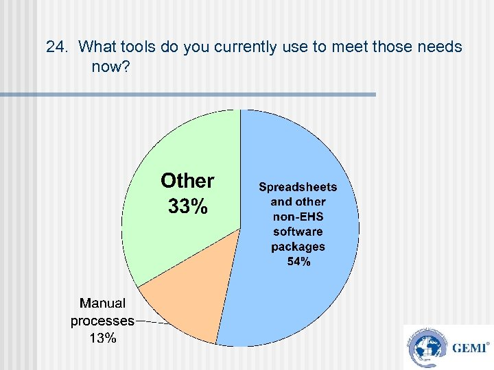 24. What tools do you currently use to meet those needs now?
