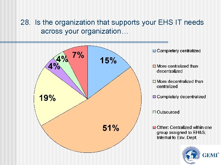28. Is the organization that supports your EHS IT needs across your organization…