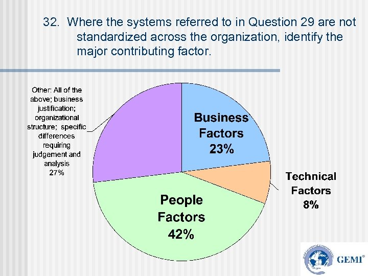 32. Where the systems referred to in Question 29 are not standardized across the