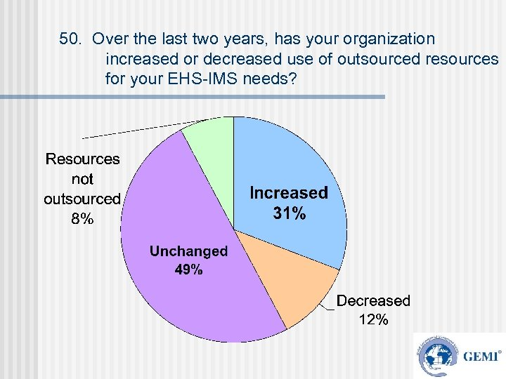 50. Over the last two years, has your organization increased or decreased use of