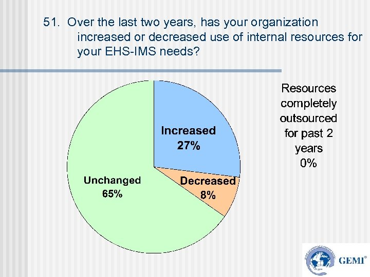 51. Over the last two years, has your organization increased or decreased use of