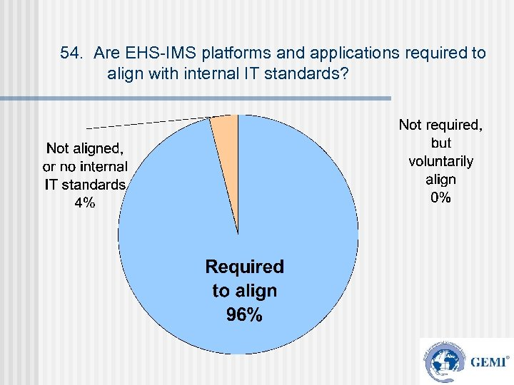 54. Are EHS-IMS platforms and applications required to align with internal IT standards?