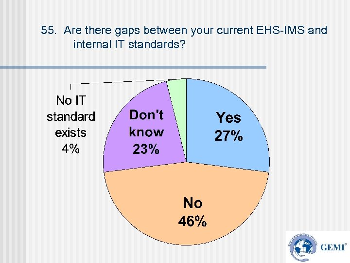 55. Are there gaps between your current EHS-IMS and internal IT standards?