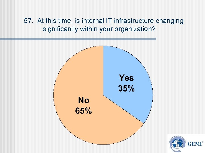 57. At this time, is internal IT infrastructure changing significantly within your organization?