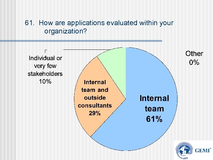 61. How are applications evaluated within your organization?