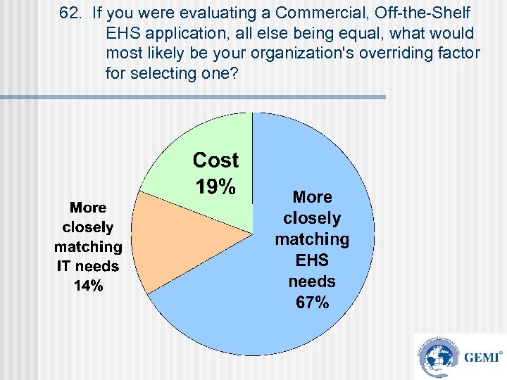 62. If you were evaluating a Commercial, Off-the-Shelf EHS application, all else being equal,