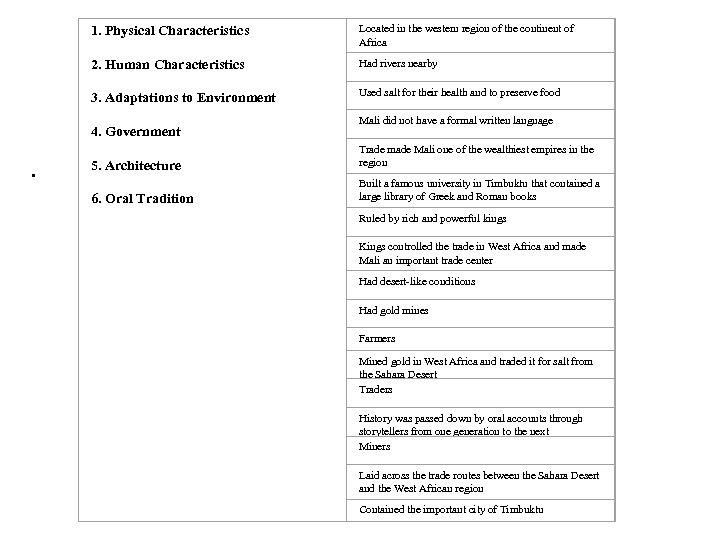 . 1. Physical Characteristics 2. Human Characteristics 3. Adaptations to Environment 4. Government 5.