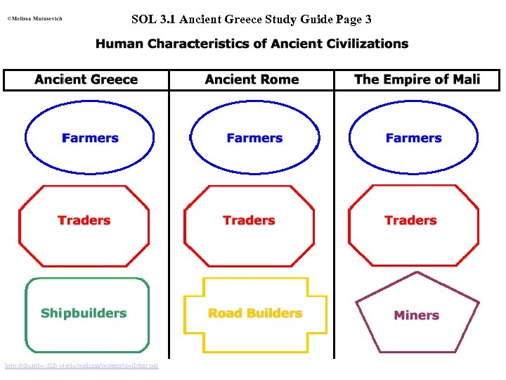 SOL 3. 1 Ancient Greece Study Guide Page 3 http: //chumby. dlib. vt. edu/melissa/posters/civilchar.