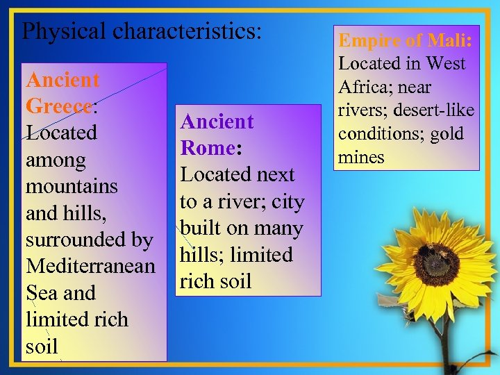 Physical characteristics: Ancient Greece: . Located among mountains and hills, surrounded by Mediterranean Sea