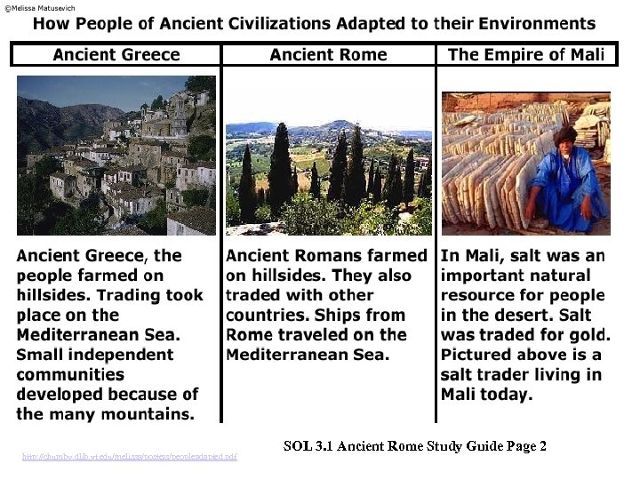 http: //chumby. dlib. vt. edu/melissa/posters/peopleadapted. pdf SOL 3. 1 Ancient Rome Study Guide Page